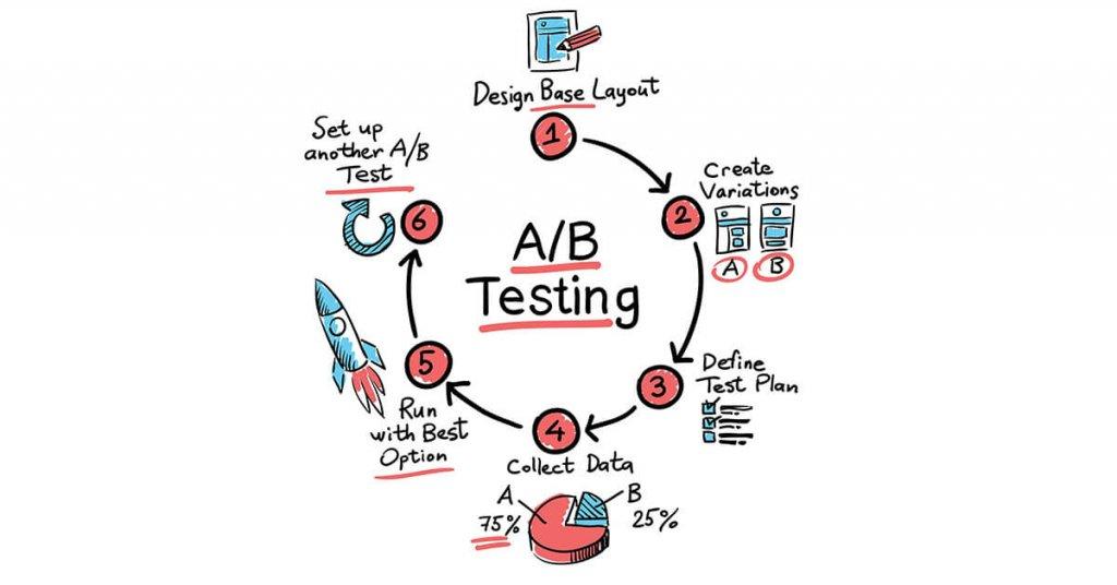 A/B testi nedir ve e-ticaret için önemi