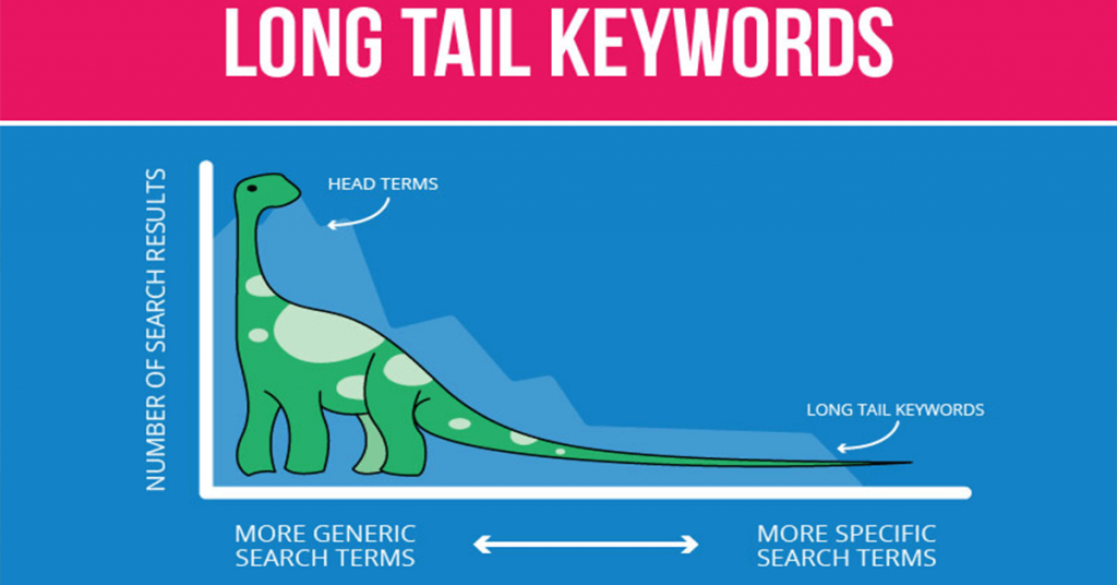 Long Tail SEO nedir ve neden önemlidir?