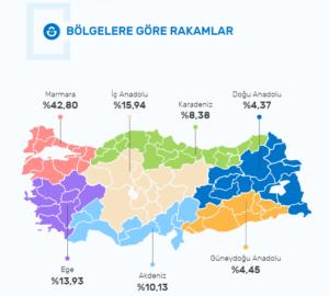 2020 Kobi E-ticaret Raporu-bölgelere göre dağılımlar
