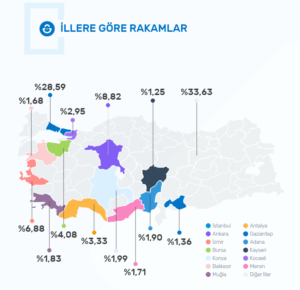 2020 Kobi E-ticaret Raporu-illere göre dağılım